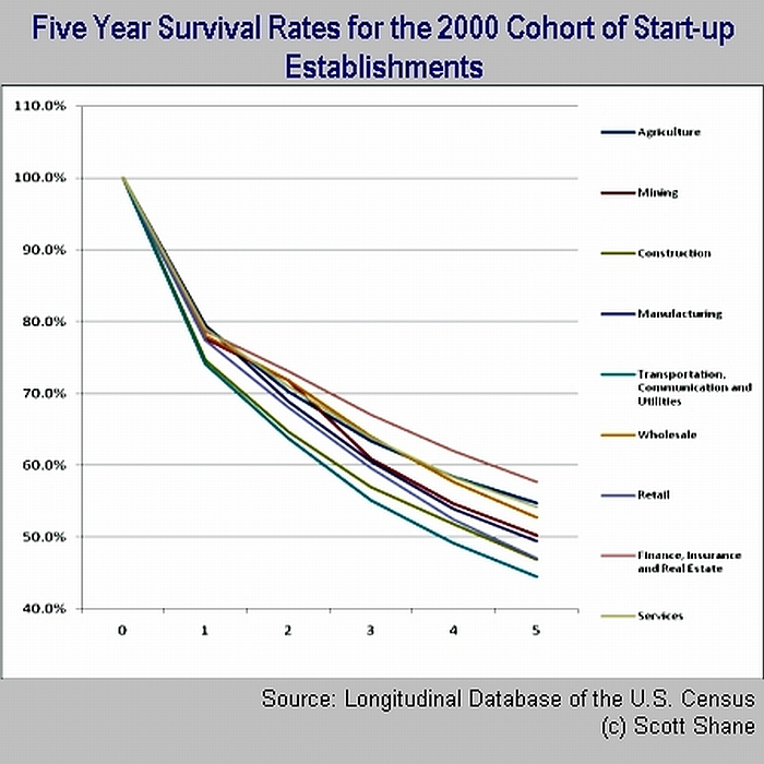 Start-Up Odds of Survival - Albany CEO