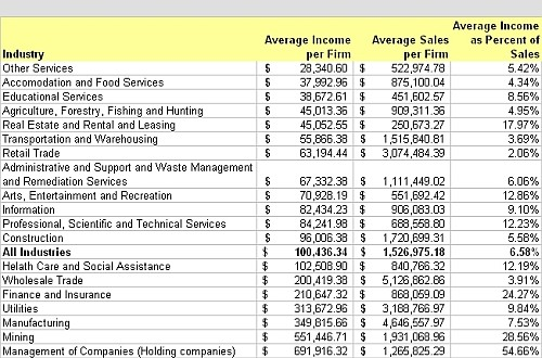 What S The Average Salary For Restaurant Owner