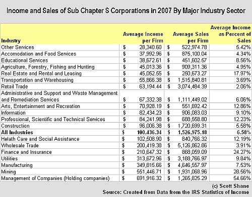 S-Corp Income and Sales