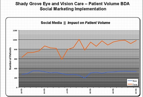 shadygrove patient retention [1]