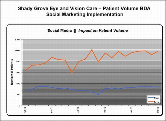 shadygrove patient retention [1]