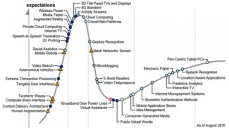 hype-cycle-2010