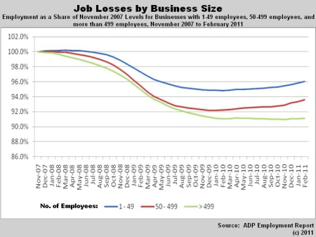 Smaller businesses lost fewer jobs in recession