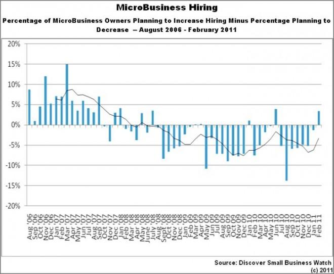 microbusiness-hiring