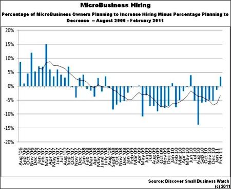 Microbusiness hiring
