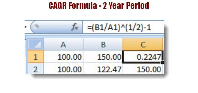 CAGR Formula - Compound annual growth rate