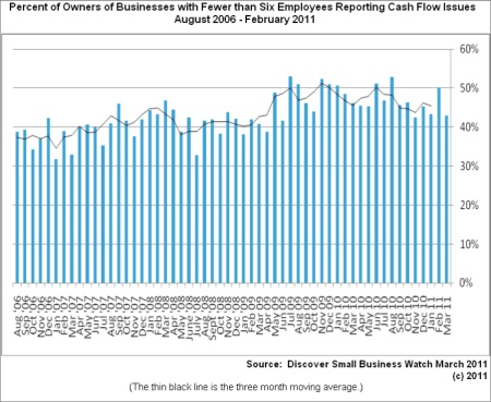 Microbusiness cash flow in recession
