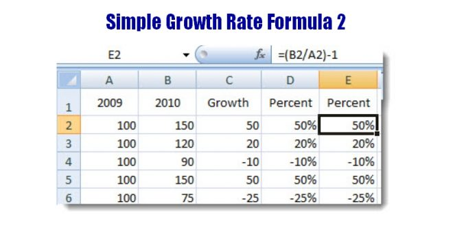 Simple annual growth rate formula - Excel and Google Sheets