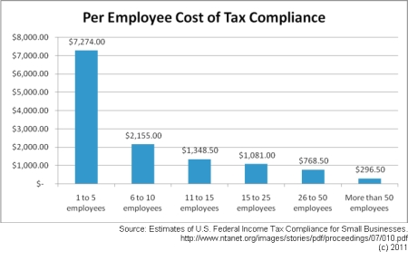 Costs of small business tax compliance