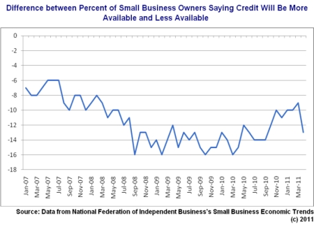 Credit tightening - small businesses