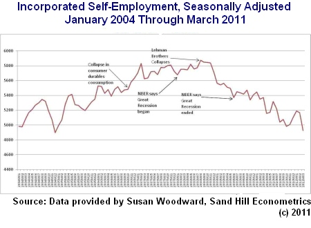 Decline in incorporated self-employment 2004-2011