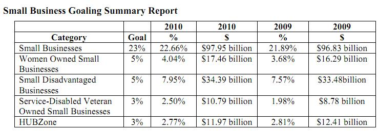 SBA Releases Scorecard Showing Significant Progress in Federal Contracting Goal