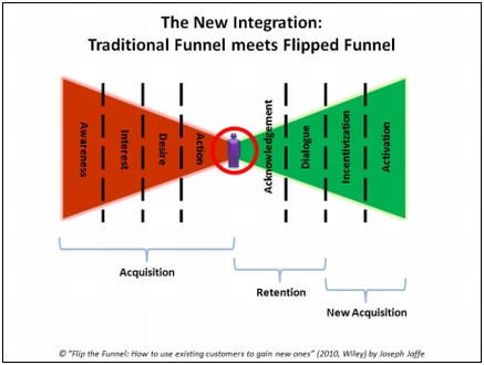 Flip the Funnel Graph
