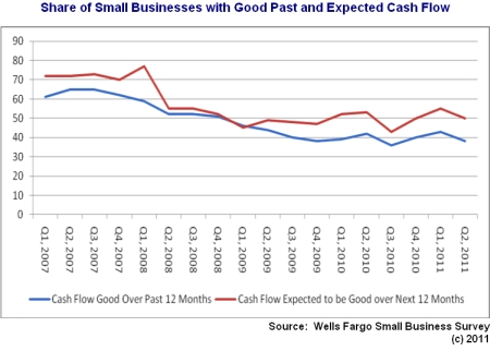 Cash flow outlook small businesses