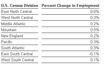 Intuit Small Business Employment Index Shows Weak Employment Growth for August
