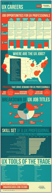 Career Guide Infographic