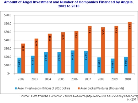 Angel Investment Trends