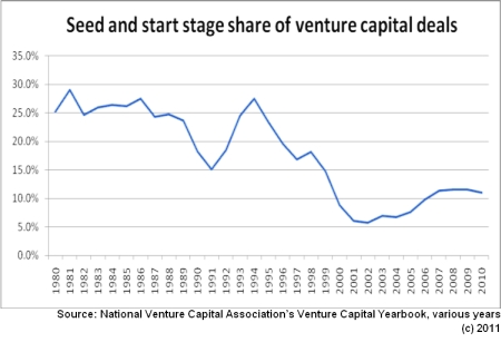 Venture capital no longer early stage