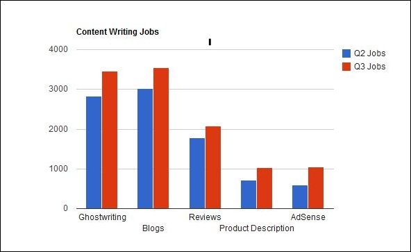 content writing graph