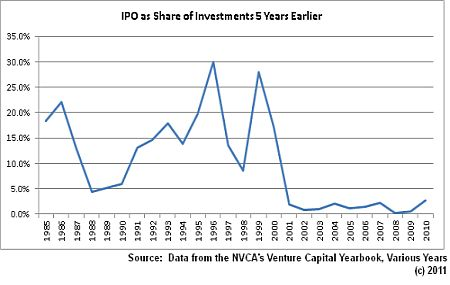 IPO share of investments