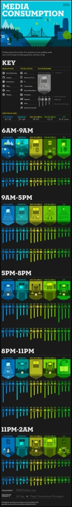 Media Consumption 2011 Infographic