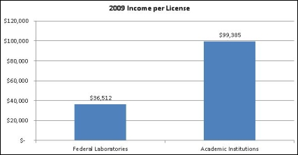 Academic Inventions Generate More Income than Government Ones
