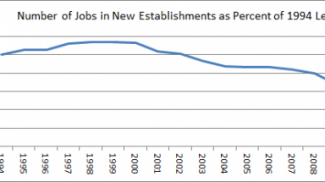 Source: Created from data from the Bureau of Labor Statistics