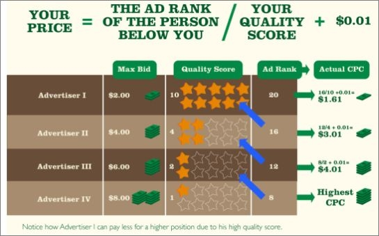 How Google AdWords Determines What You Pay