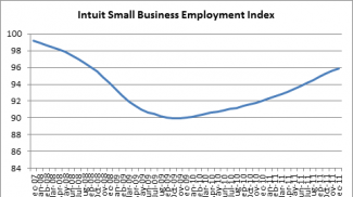 Source: Intuit Small Business Employment Index
