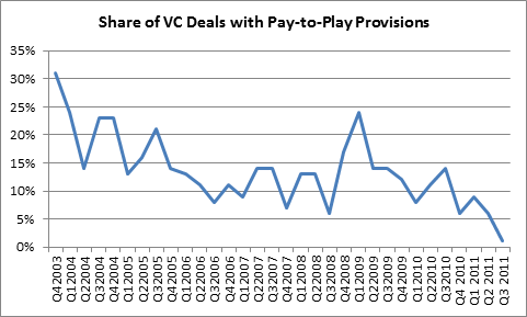 Pay-to-Play Becoming Less Common in Venture Capital