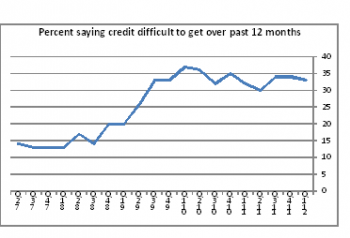 Small Business Credit Remains Tough to Get