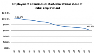 Source: Created from Bureau of Labor Statistics data