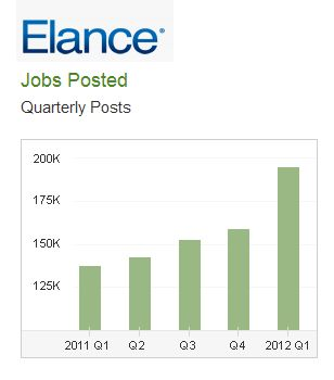 Elance outsourced job growth 2012