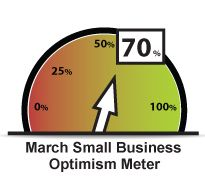 March 2012 small business optimism