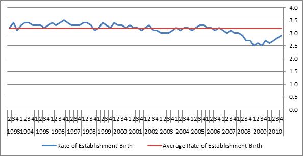 New Establishment Birth Rate
