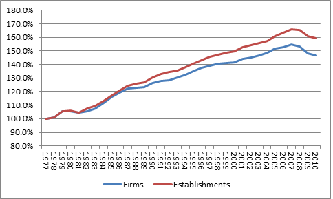Establishments Are Less Likely To Fail Than Firms
