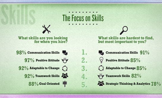 hiring skills in demand
