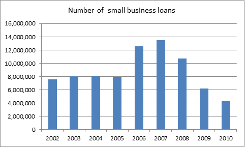 Small Business Loans and Small Loans to Business