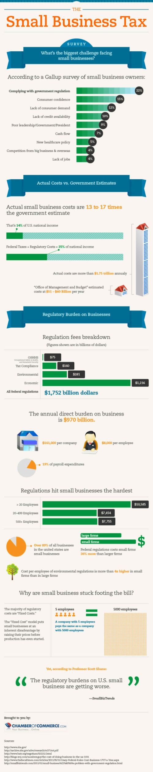 Small business regulatory burden infographic