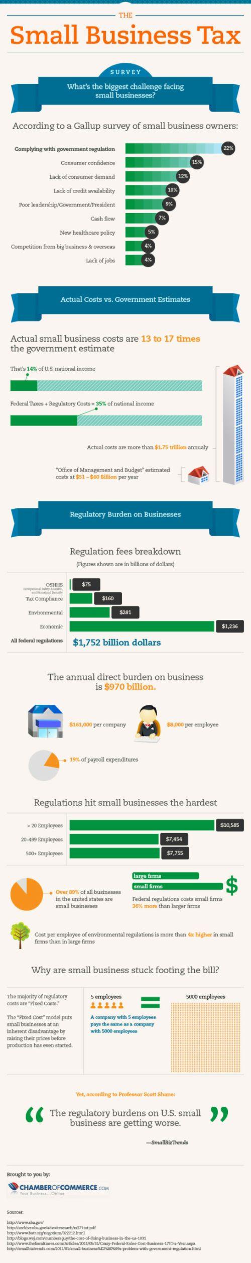 Small business regulatory burden infographic
