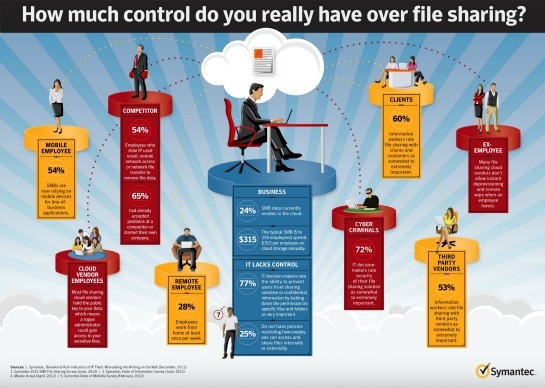 Symantec File Sharing Security Graphic