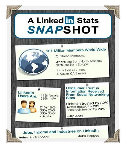 LinkedIn Stats and Demographics
