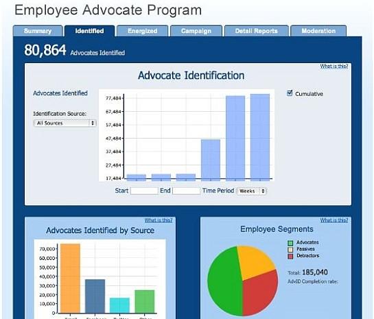 Zuberance Turns Employees Into Brand Advocates