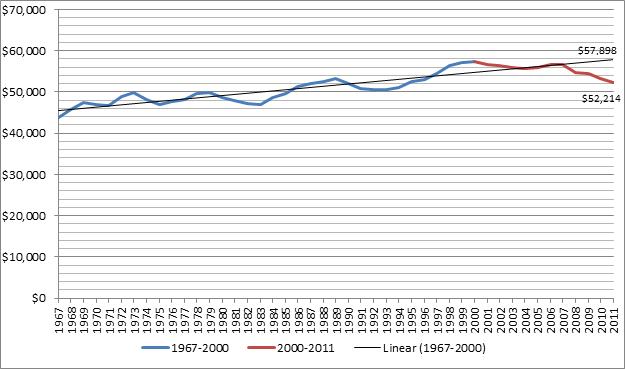 The Lost Decade of Income