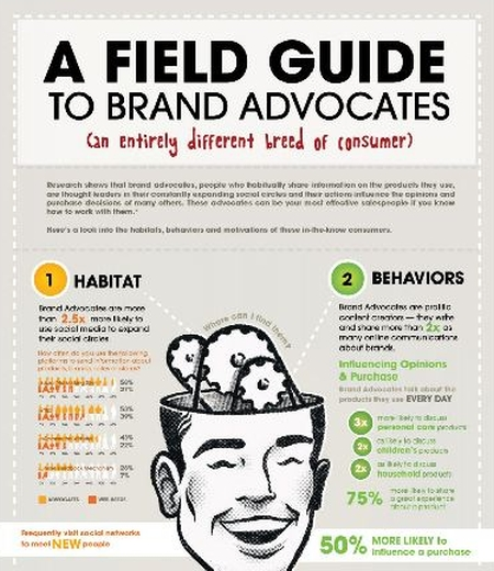 A Field Guide to Brand Advocates Infographic