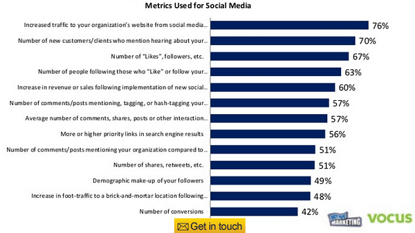 Are 87 Percent of Small Businesses Using Social Media Wrong?