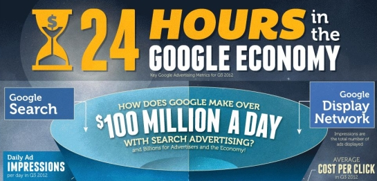 13 Million PPC Conversions A Day on Google: How Many Are Yours?