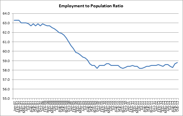 Is the Government Responsible for the Poor Jobs Market?