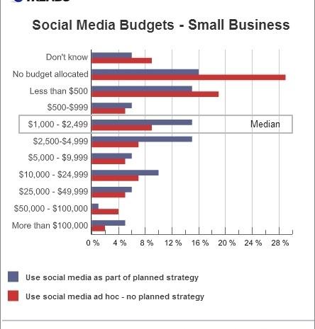 Social media budgets small businesses