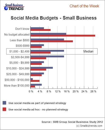 small businesses social media budgets small business trends